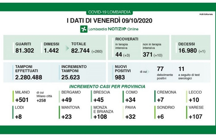Contagi 9 ottobre in Lombardia