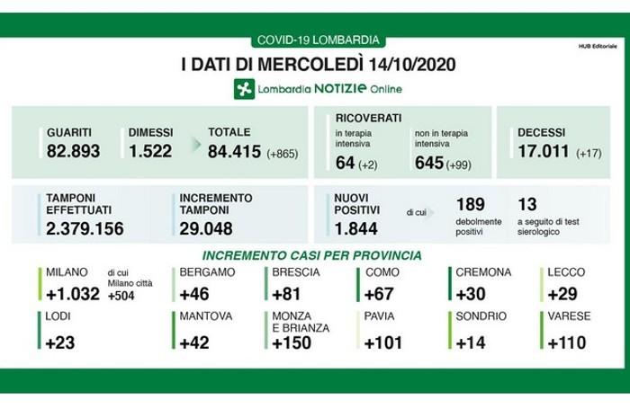 Covid 15 ottobre in Lombardia