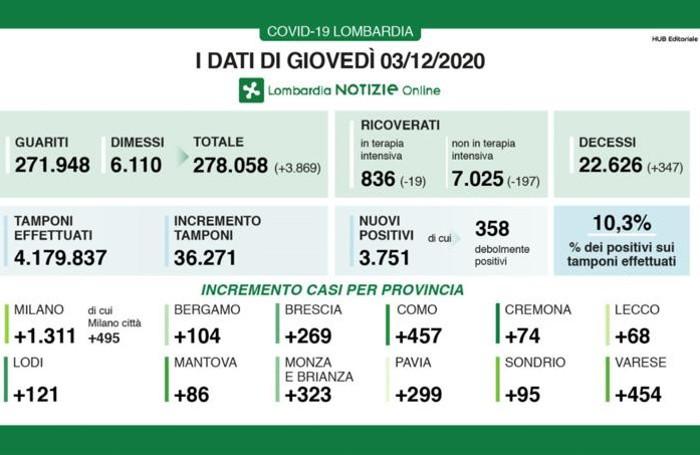 Coronavirus Lombardia: i dati di giovedì 3 dicembre