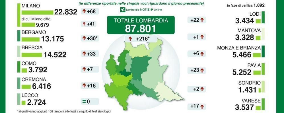 I numeri del coronavirus  Como, altri sette decessi  Nuovi positivi in calo