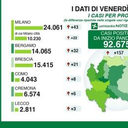 Coronavirus: contagi in calo  In provincia di Como sono 8