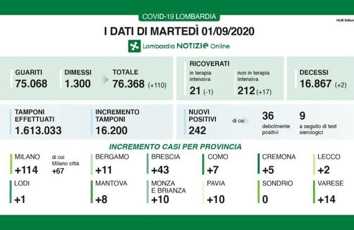 Coronavirus: in Lombardia 51 nuovi casi a Milano città, 28 nel bresciano