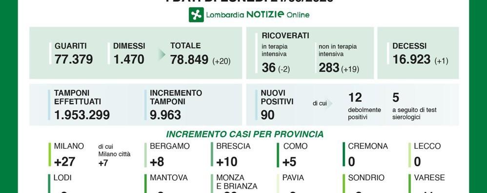 Covid: 5 casi a Como,  nessuno a Lecco, 2 a Sondrio