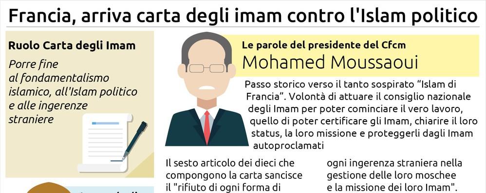 In Francia arriva la carta degli imam contro l'Islam politico