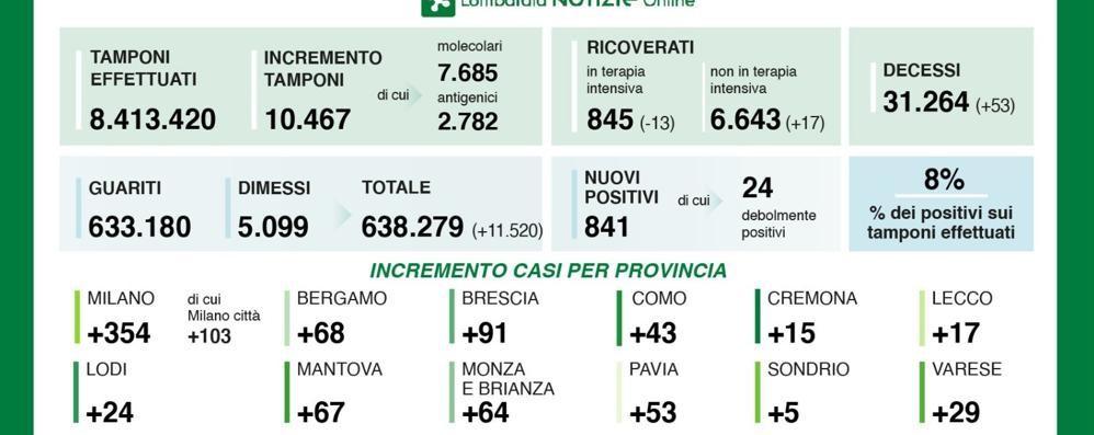 Covid: 43 positivi a Como  Lecco 17 e Sondrio 5  In Lombardia 53 decessi