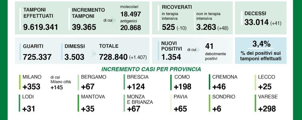 Covid: altri 41 morti  ma aumentano i guariti  A Como 198 positivi,  solo Varese fa peggio