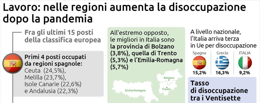 Nelle regioni aumenta la disoccupazione dopo la pandemia