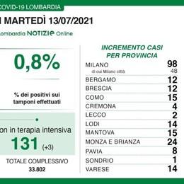Covid: 15 positivi a Como  Lecco 2 e Sondrio 1  Due morti in Lombardia