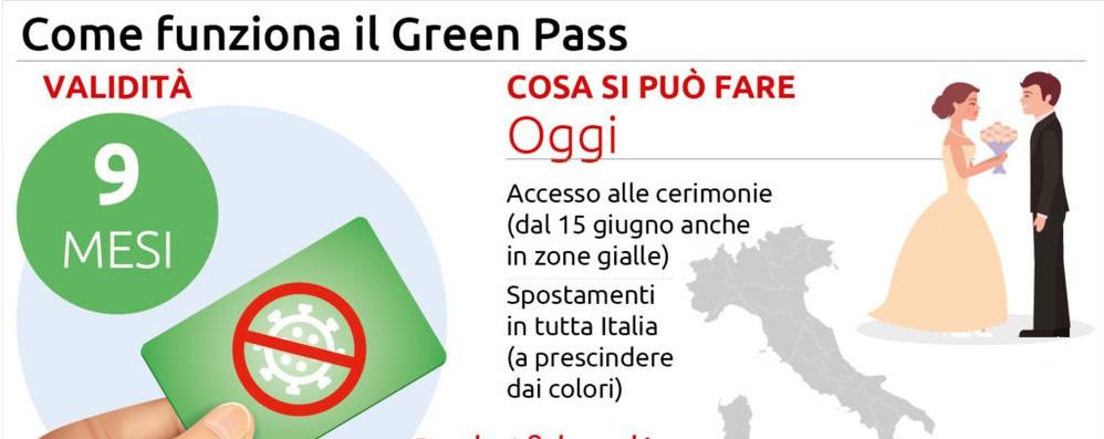 Estate libera con il green pass, dal primo luglio l'Europa è pronta