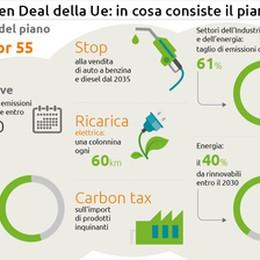 Svolta europea per il clima, stop alle vendite di auto a benzina dal 2035
