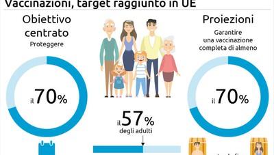 L'Ue è vicina all'obiettivo sui vaccini, il 70% degli adulti ha ricevuto una dose