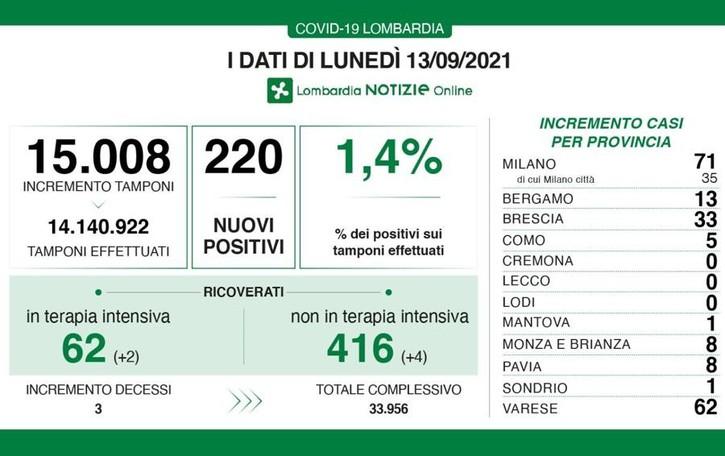Covid: 3 morti in Lombardia  Como 5 casi, 1 Sondrio  A Lecco senza nuovi positivi