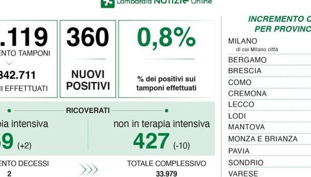 Covid: diminuiscono  i ricoveri in ospedale  Como 6 nuovi positivi,  Lecco 10 e Sondrio 8