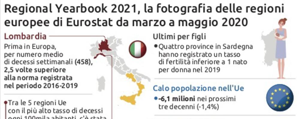 La Lombardia è al primo posto in Europa per morti da Covid nella 1a ondata